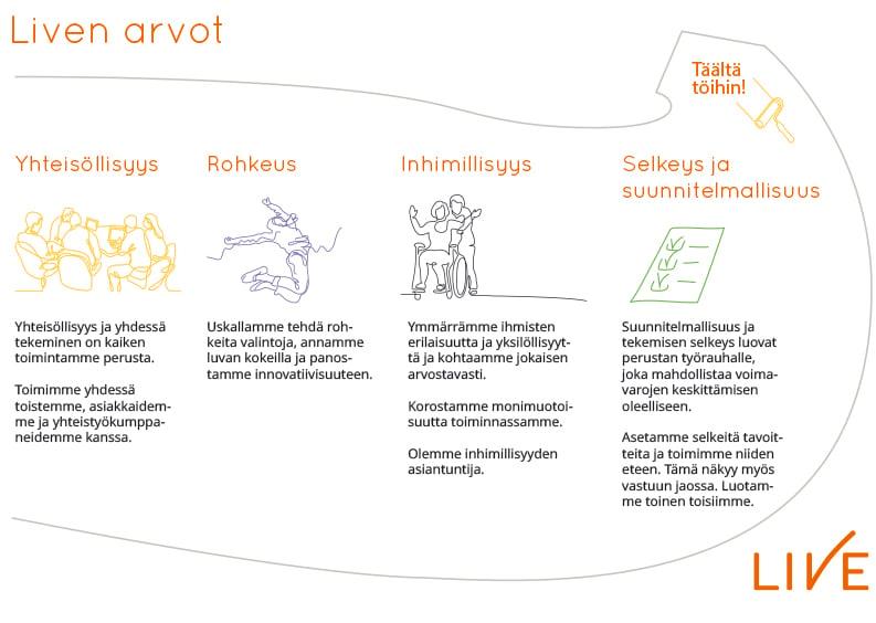live_arvot